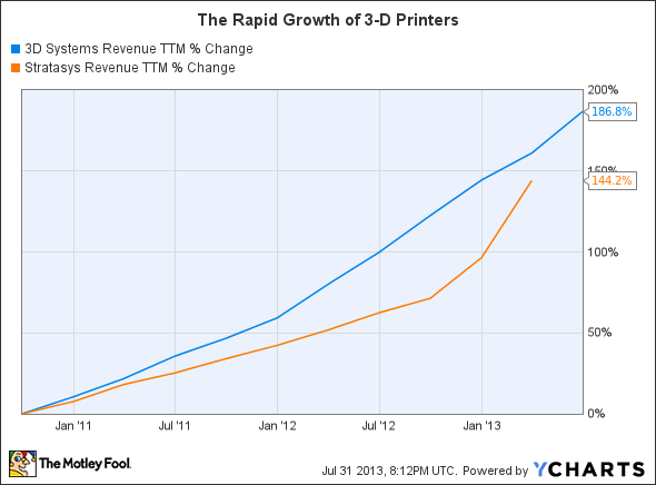 DDD Revenue TTM Chart