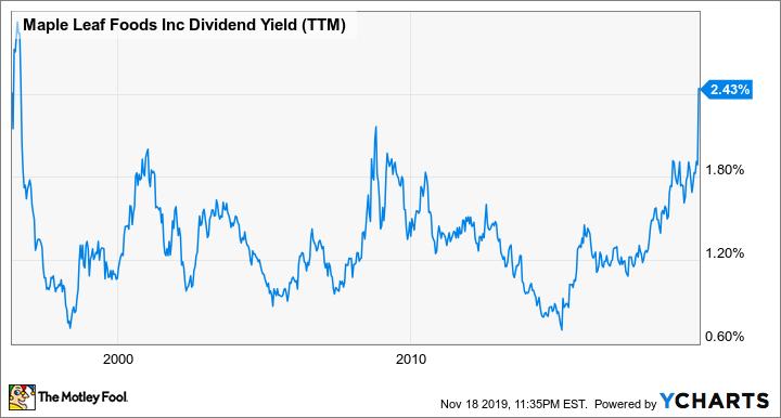 MFI Dividend Yield (TTM) Chart