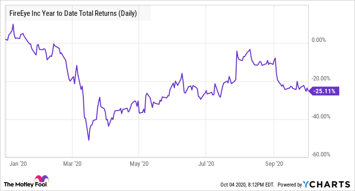 FEYE Year to Date Total Returns (Daily) Chart