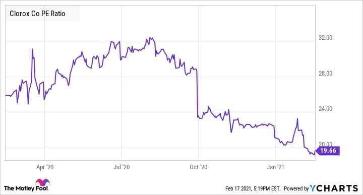 CLX PE Ratio Chart