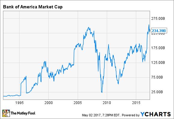 BAC Market Cap Chart
