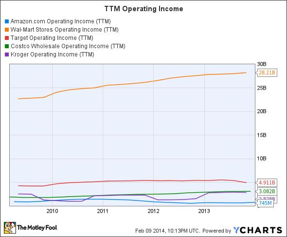AMZN Operating Income (TTM) Chart
