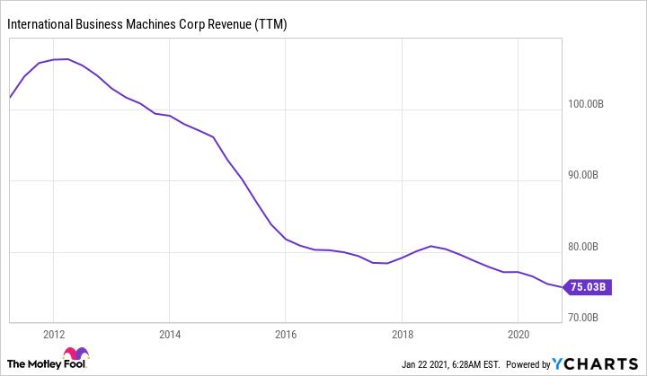 IBM Revenue (TTM) Chart