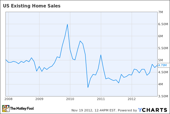 US Existing Home Sales Chart