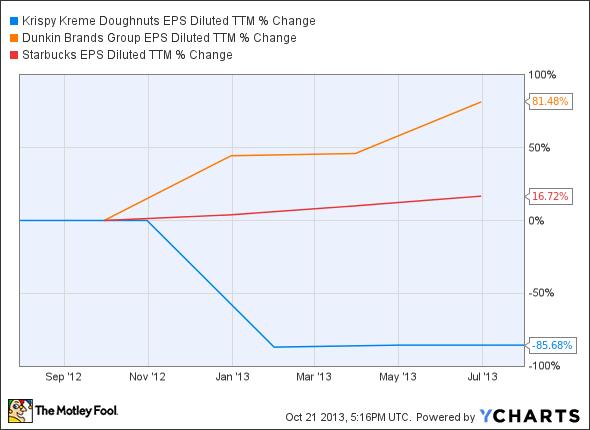 KKD EPS Diluted TTM Chart