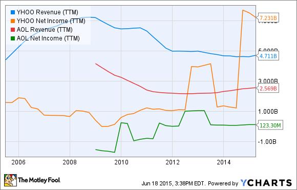YHOO Revenue (TTM) Chart