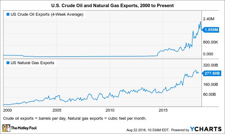 US Crude Oil Exports (4-Week Average) Chart