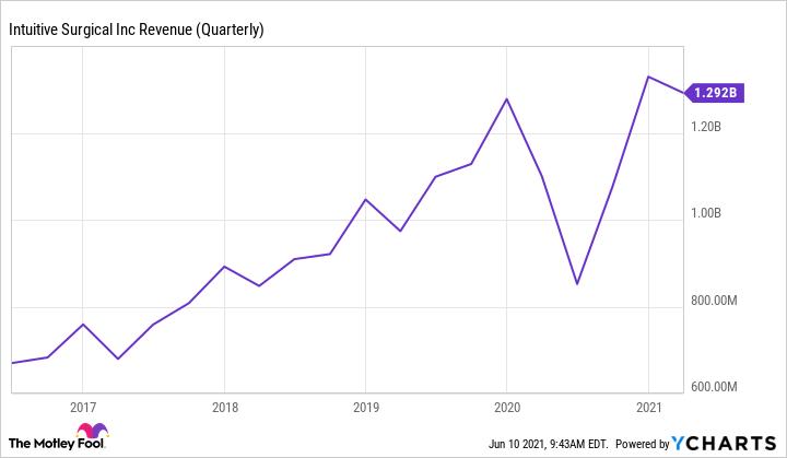 ISRG Revenue (Quarterly) Chart