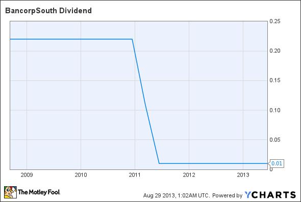 BXS Dividend Chart