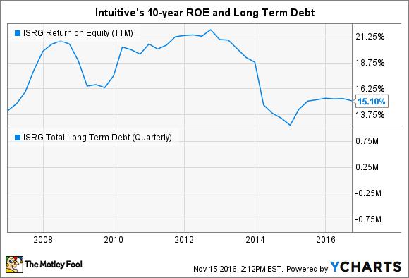 ISRG Return on Equity (TTM) Chart