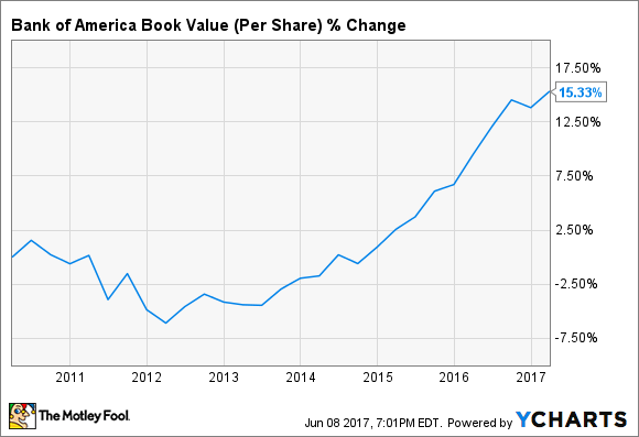 BAC Book Value (Per Share) Chart