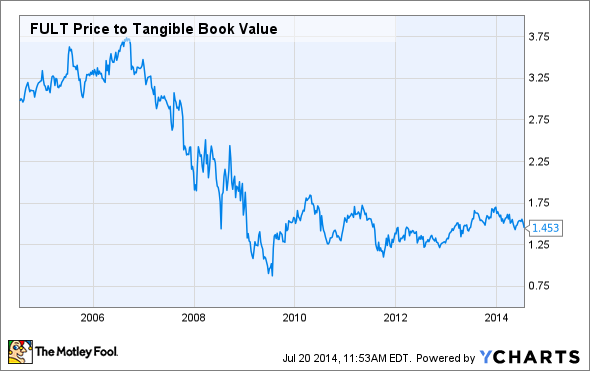 FULT Price to Tangible Book Value Chart