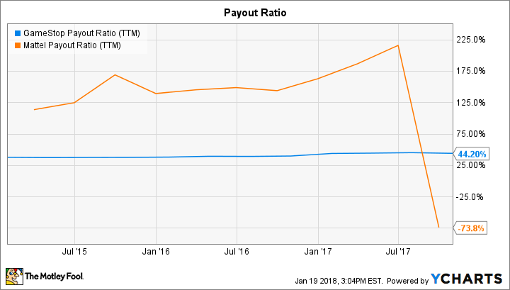 GME Payout Ratio (TTM) Chart