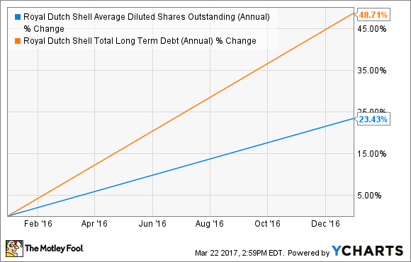 RDS.B Average Diluted Shares Outstanding (Annual) Chart