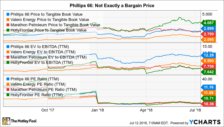 PSX Price to Tangible Book Value Chart