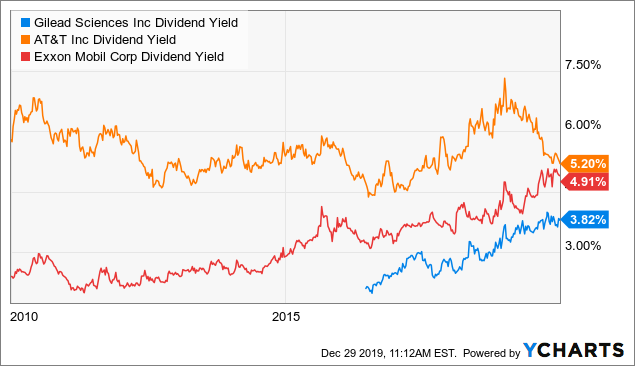 GILD Dividend Yield Chart