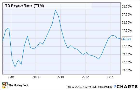 TD Payout Ratio (TTM) Chart
