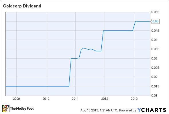 GG Dividend Chart