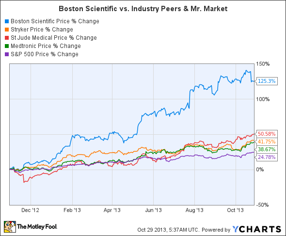 BSX Chart