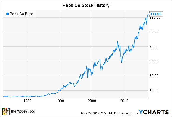 PepsiCo Stock History: Will the Snack and Beverage Giant Pop