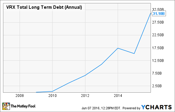 VRX Total Long Term Debt (Annual) Chart