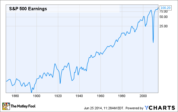 S&P 500 Earnings Chart