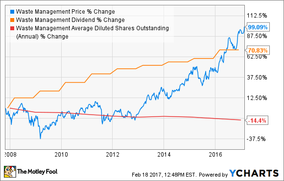 Chart showing the company's change in price, dividend, and average diluted shares outstanding since 2008.