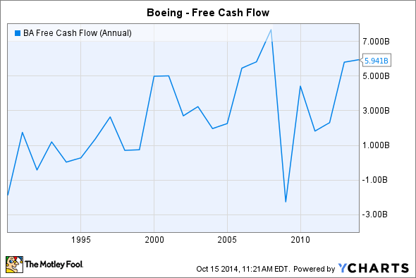 BA Free Cash Flow (Annual) Chart
