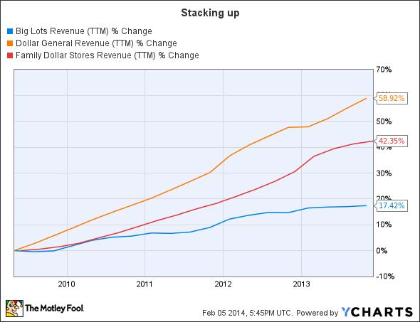 BIG Revenue (TTM) Chart