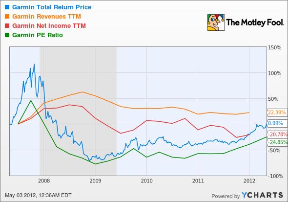 GRMN Total Return Price Chart