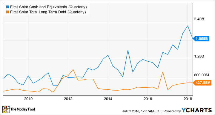 FSLR Cash and Equivalents (Quarterly) Chart