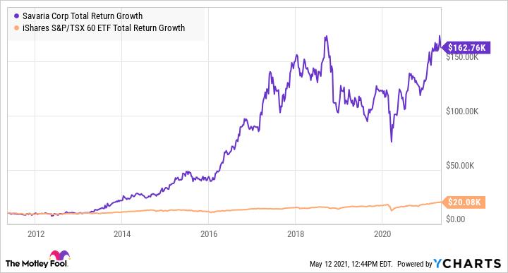 SIS Total Return Level Chart