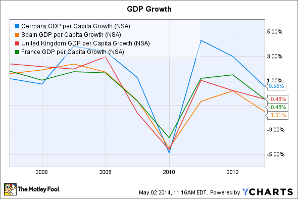 Germany GDP per Capita Growth Chart