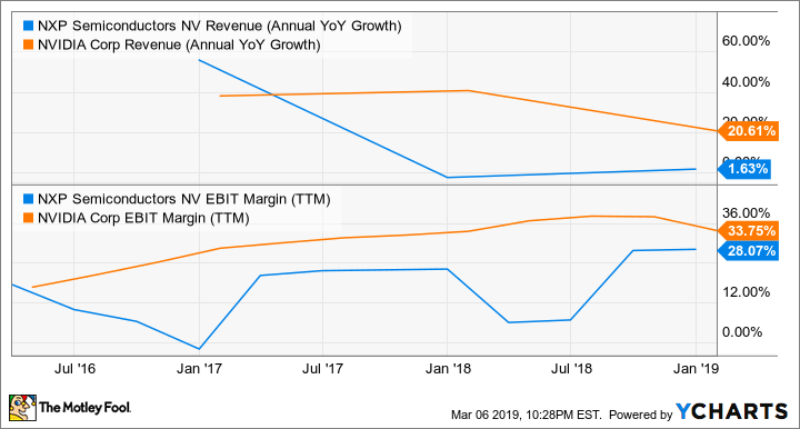 NXPI Revenue (Annual YoY Growth) Chart