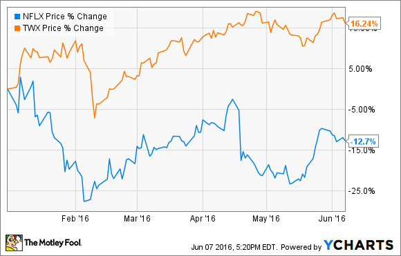 Better Buy Netflix Inc Vs Hbo The Motley Fool