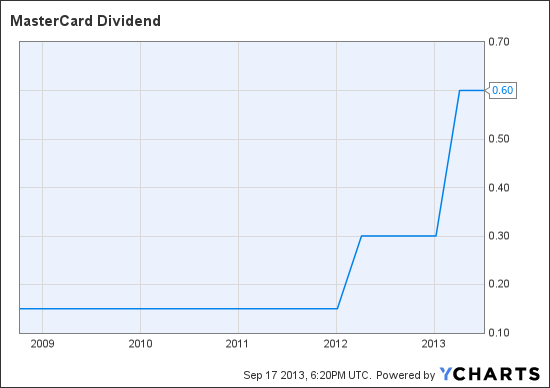 MA Dividend Chart
