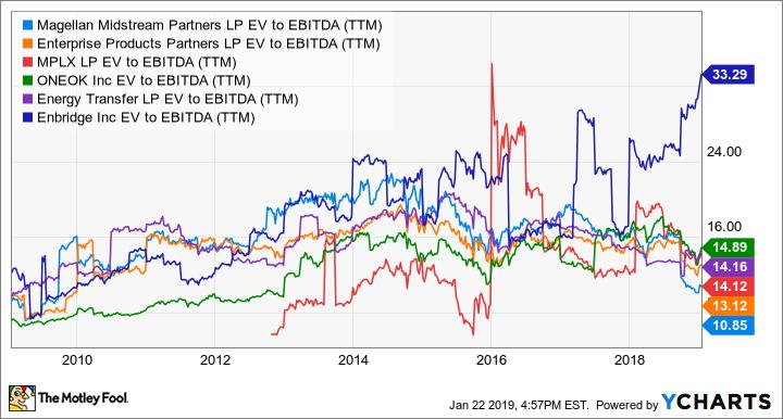MMP EV to EBITDA (TTM) Chart
