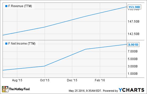 F Revenue (TTM) Chart