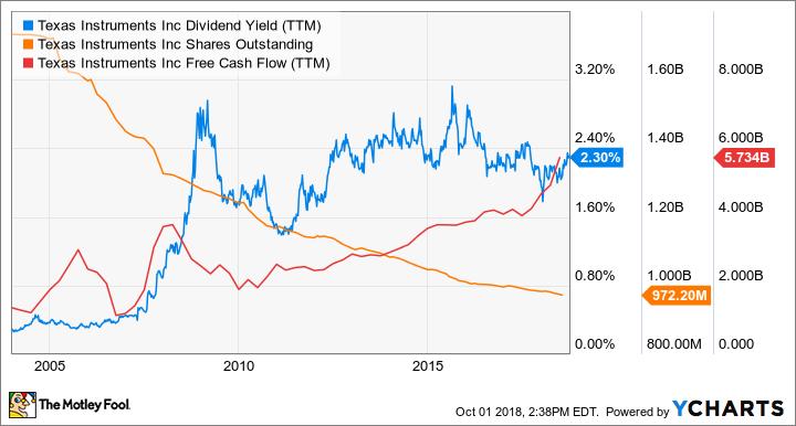 TXN Dividend Yield (TTM) Chart