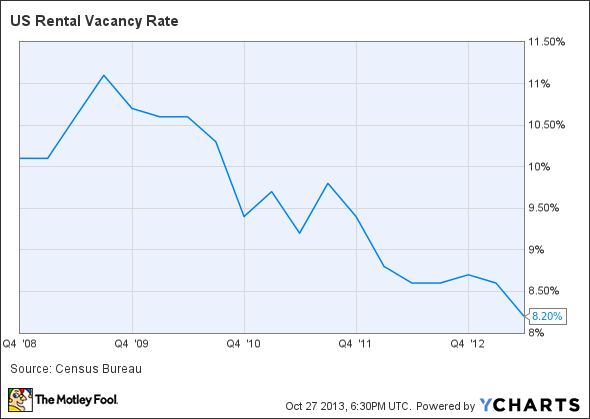 US Rental Vacancy Rate Chart