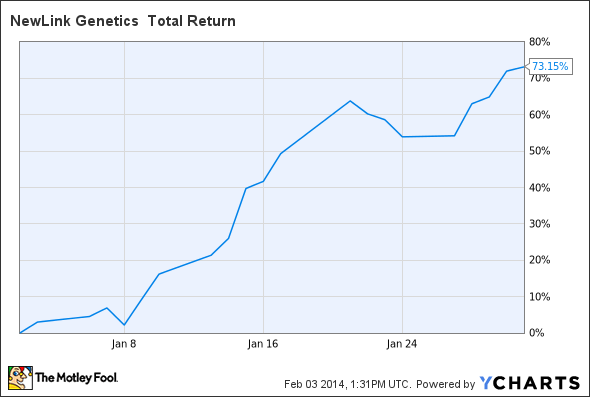NLNK Total Return Price Chart