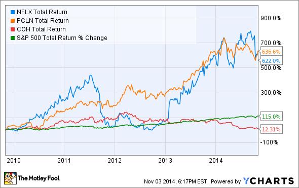 NFLX Total Return Price Chart