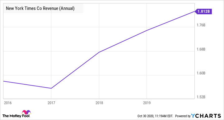NYT Revenue (Annual) Chart