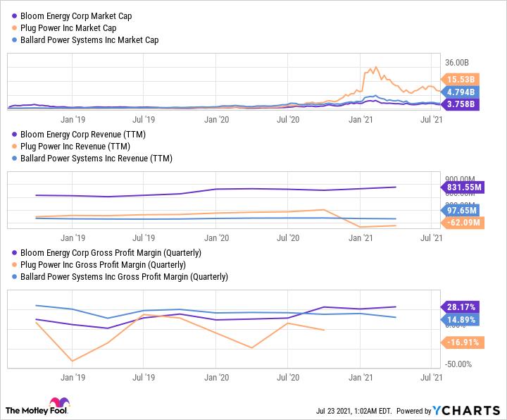 BE Market Cap Chart