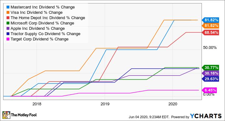 MA Dividend Chart