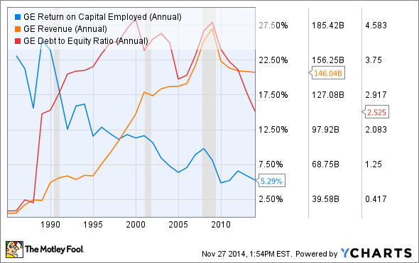 GE Return on Capital Employed (Annual) Chart
