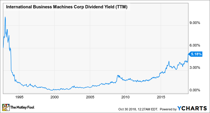 IBM Dividend submit (TTM) Chart