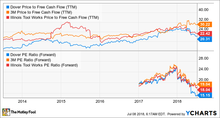 DOV Price to Free Cash Flow (TTM) Chart