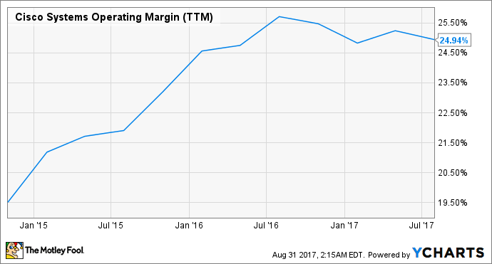 CSCO Operating Margin (TTM) Chart