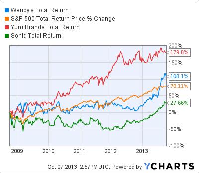 WEN Total Return Price Chart